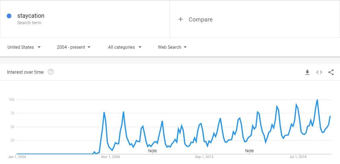Staycation Google Trends